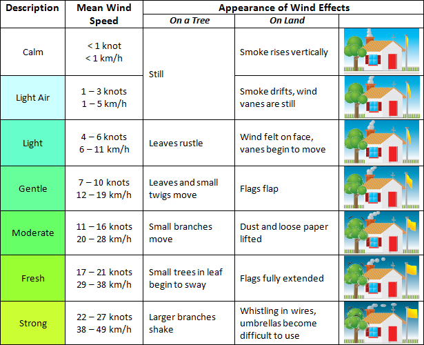 diagram of beaufort wind scale for kite flying